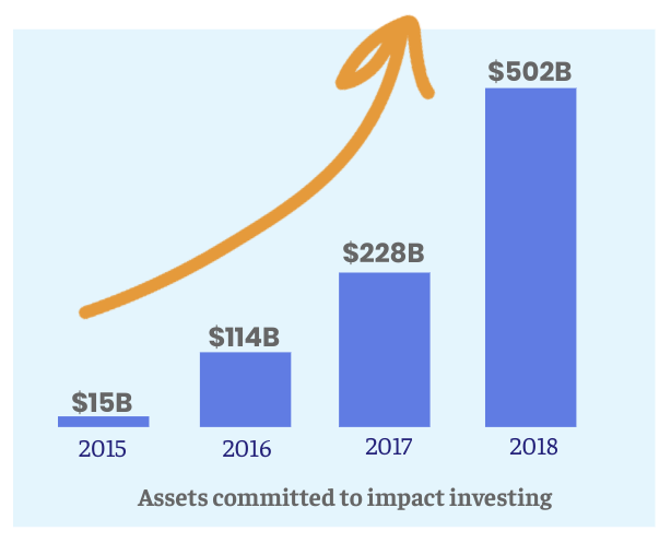 Impact investing is growing